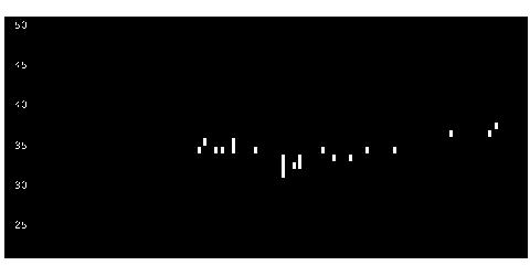 3598山喜の株価チャート