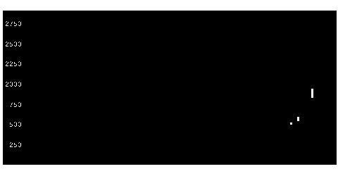 3600フジックスの株価チャート