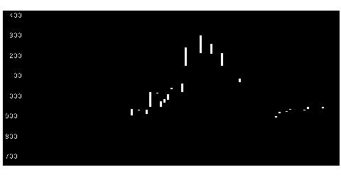 3604川本産業の株価チャート