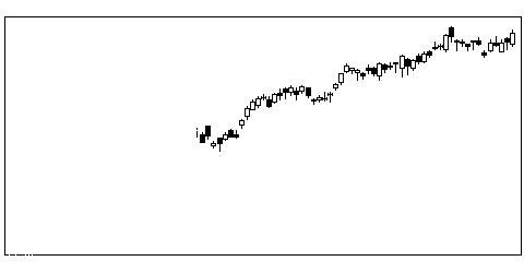 3626TISの株式チャート