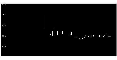 3627JNSの株価チャート