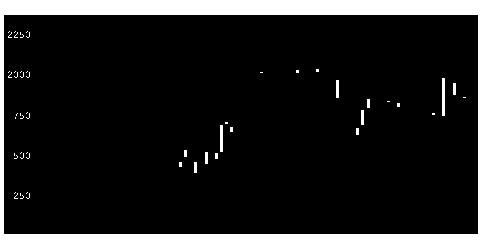 3628データHRの株価チャート