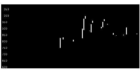 3634ソケッツの株価チャート
