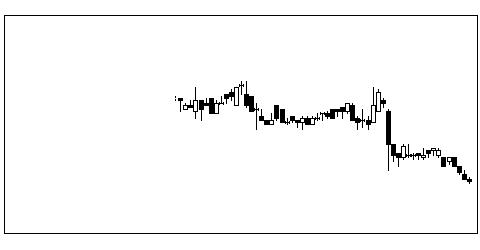 3639ボルテージの株価チャート
