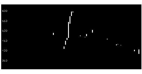 3656KLabの株価チャート