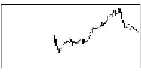 3657ポールHDの株式チャート