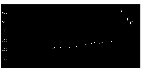3660アイスタイルの株価チャート
