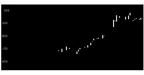 3663アートSHDの株価チャート