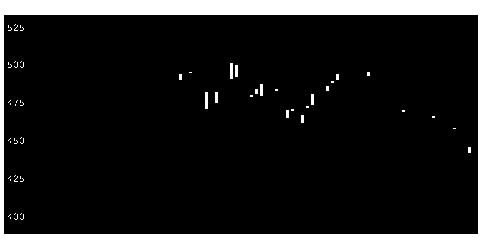 3666テクノスJの株式チャート