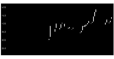 3667enishの株式チャート