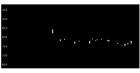 3671ソフトMAXの株式チャート