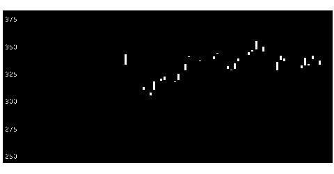 3679じげんの株価チャート