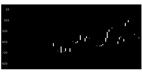 3691リアルワルドの株式チャート