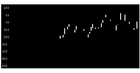 3692FFRIの株式チャート