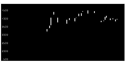 3695GMO−Rの株価チャート
