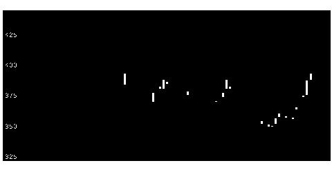 3744サイオステクノロジーの株式チャート