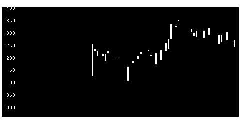 3750セブンシーズの株価チャート