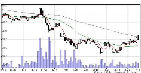 3758アエリアの株価チャート
