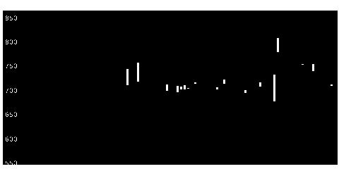 3768リスモンの株価チャート