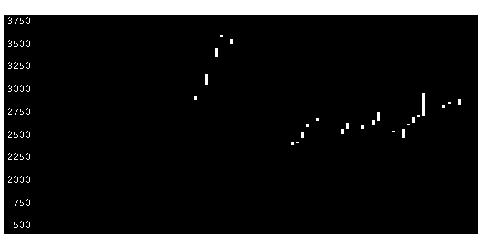 3772ウェルスの株価チャート
