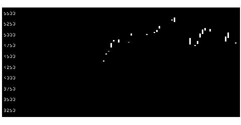 3774IIJの株価チャート