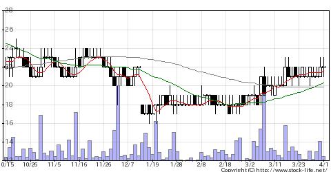 3777FHTHDの株価チャート