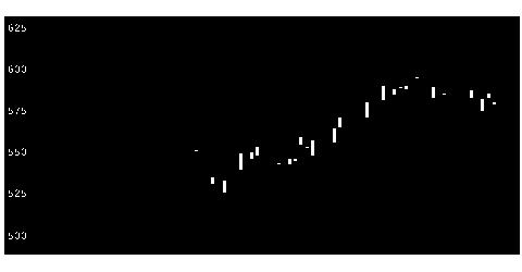 3778さくらインターネットの株価チャート