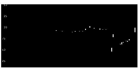 3782ディー・ディー・エスの株価チャート