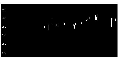 3787テクノマセマティカルの株価チャート