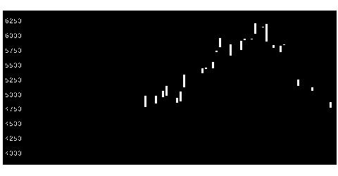 3788GMOクラウの株価チャート