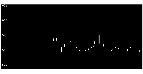 3799キーウェアの株価チャート