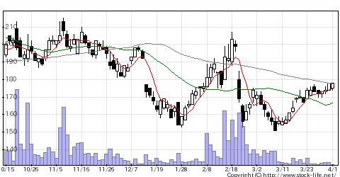 3807フィスコの株価チャート