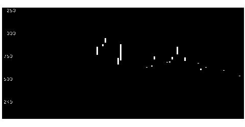 3810サイステップの株価チャート