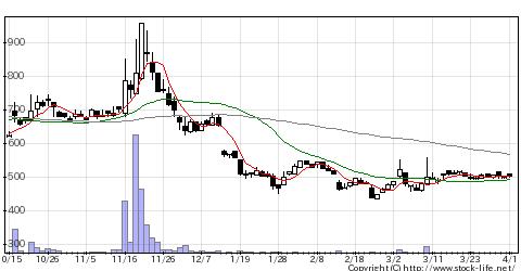 3814アルファクスの株式チャート