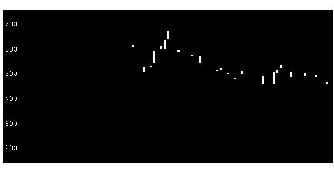 3825リミックスの株価チャート