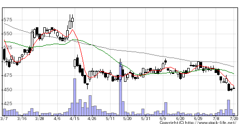 3826SIの株価チャート