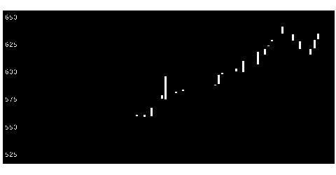 3834朝日ネットの株価チャート