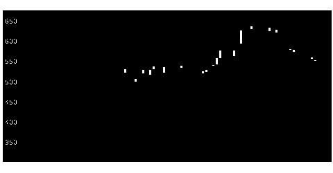 3835eBASEの株式チャート