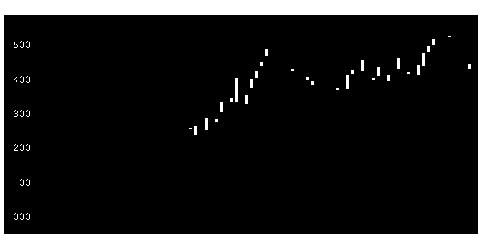3836アバントの株価チャート