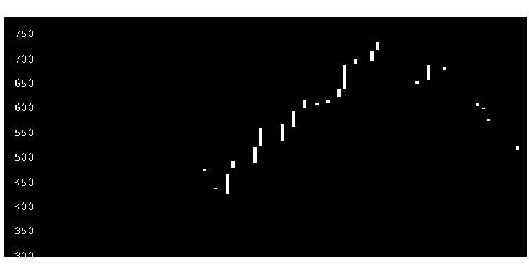 3837アドソル日進の株価チャート