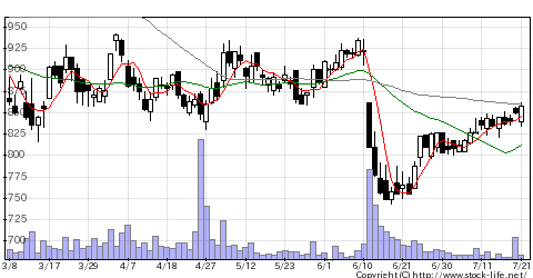 3843フリービットの株価チャート