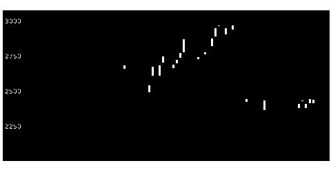 3844コムチュアの株式チャート