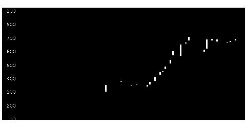 3850NTTDインの株式チャート
