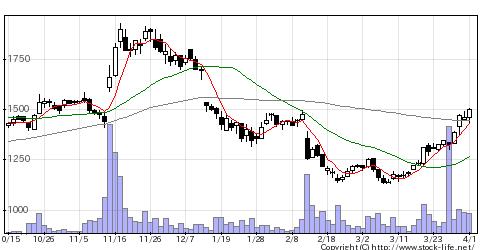 3851日本一ソフトの株式チャート