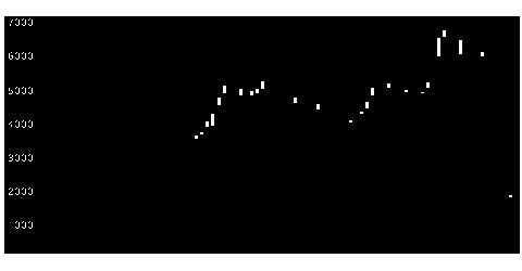 3856Aバランスの株価チャート