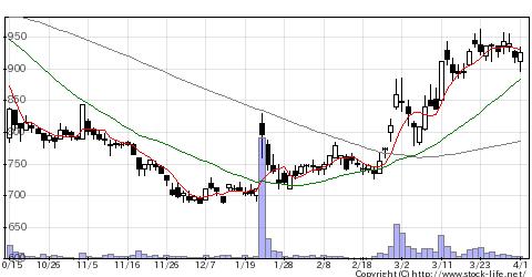 3857ラックの株価チャート