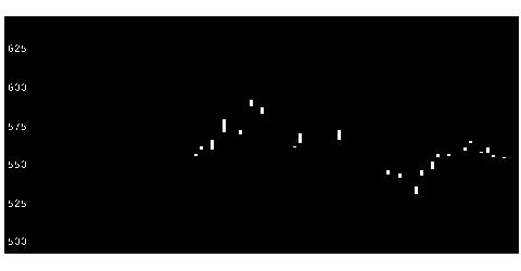 3861王子HDの株式チャート