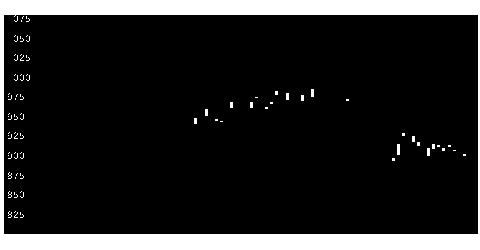 3863日本紙の株価チャート