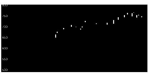 3865北越コーポの株価チャート