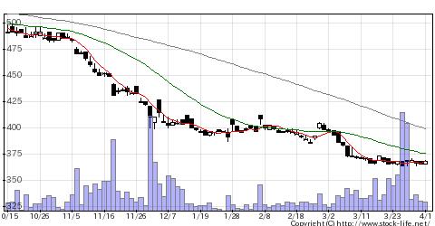 3895ハビックスの株価チャート